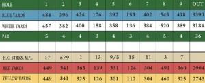 golf courses guelph